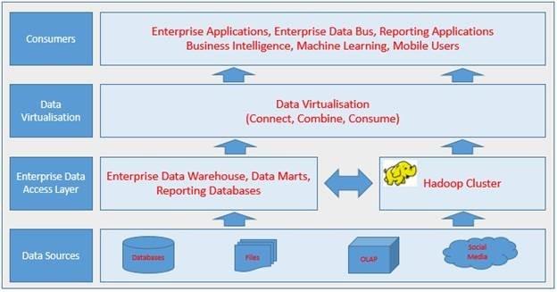 DV_Modern_Data_Architecture