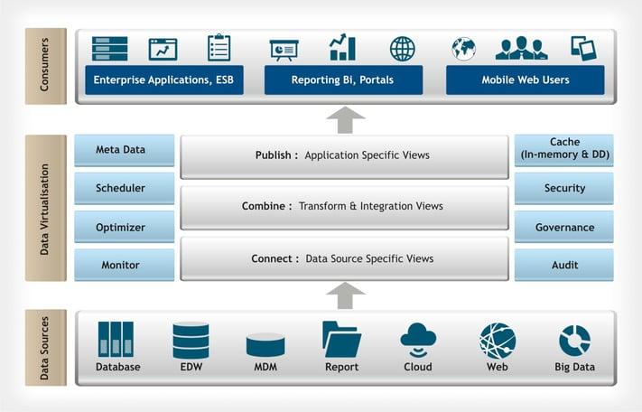 DataVirtualisation-ReferenceArchitecture.jpg