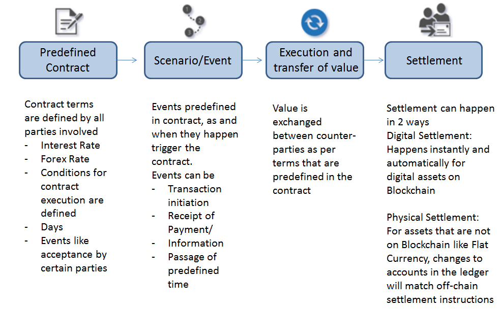 Smart contracts.png