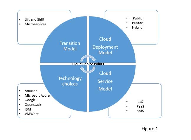 CloudChoicePoints-Fig1.png